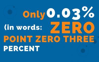 Only 0.03% (in words: zero point zero three percent)